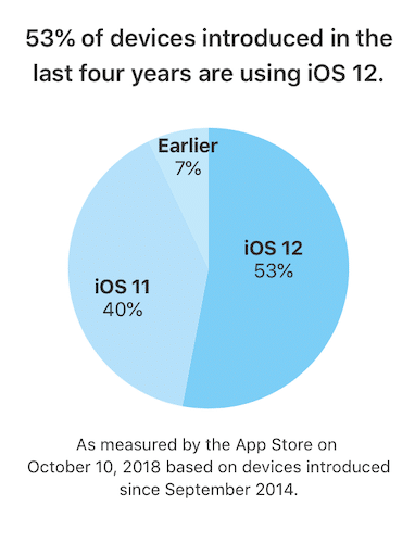 ios-12-installbase.png